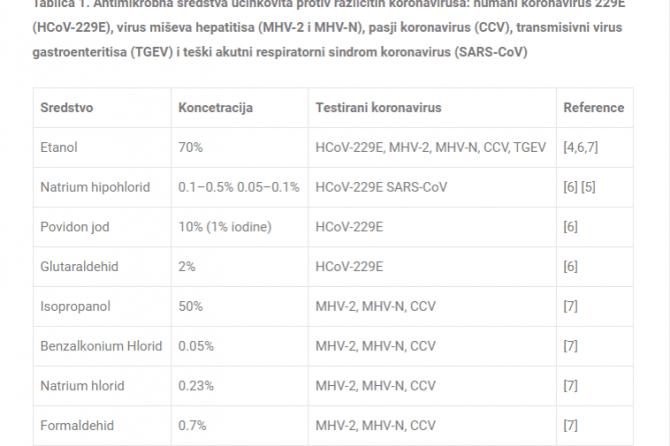Privremene smjernice za čišćenje u nemedicinskim objektima izloženim SARS-CoV-2 !!!